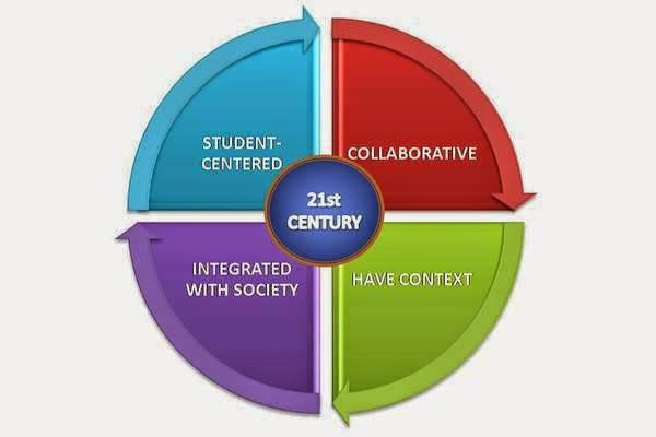 Paradigma Pendidikan Nasional Abad XXI
